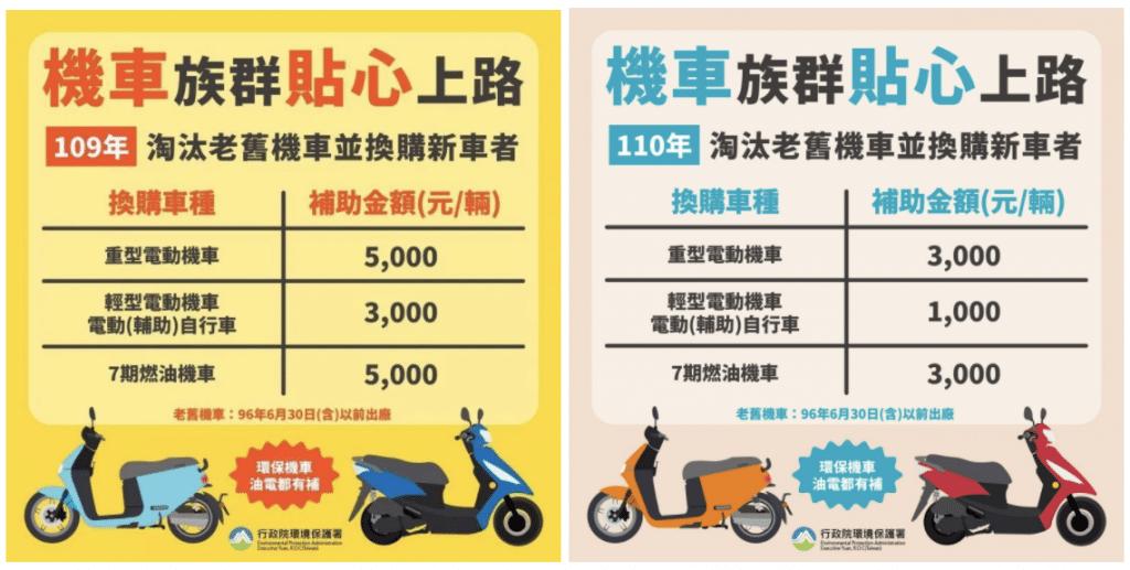 台北機車報廢補助最高18,000新台幣!機車汰舊換新優惠就是多!